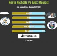 Kevin Nicholls vs Alex Mowatt h2h player stats