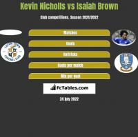 Kevin Nicholls vs Isaiah Brown h2h player stats