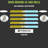 Kevin Nicholls vs Luke Berry h2h player stats