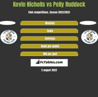 Kevin Nicholls vs Pelly Ruddock h2h player stats
