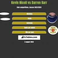 Kevin Nicoll vs Darren Barr h2h player stats