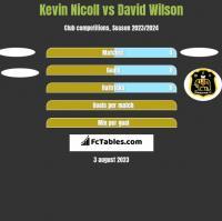 Kevin Nicoll vs David Wilson h2h player stats