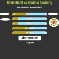 Kevin Nicoll vs Dominic Docherty h2h player stats