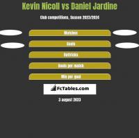Kevin Nicoll vs Daniel Jardine h2h player stats