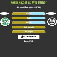 Kevin Nisbet vs Kyle Turner h2h player stats