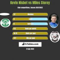 Kevin Nisbet vs Miles Storey h2h player stats
