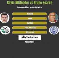 Kevin Nitzlnader vs Bruno Soares h2h player stats