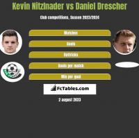 Kevin Nitzlnader vs Daniel Drescher h2h player stats