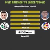 Kevin Nitzlnader vs Daniel Petrovic h2h player stats