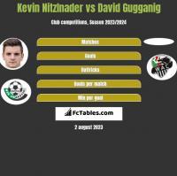 Kevin Nitzlnader vs David Gugganig h2h player stats