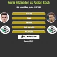 Kevin Nitzlnader vs Fabian Koch h2h player stats
