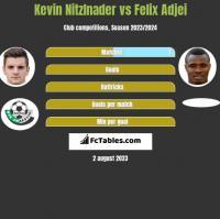 Kevin Nitzlnader vs Felix Adjei h2h player stats