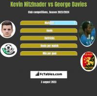 Kevin Nitzlnader vs George Davies h2h player stats