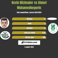 Kevin Nitzlnader vs Ahmet Muhamedbegovic h2h player stats