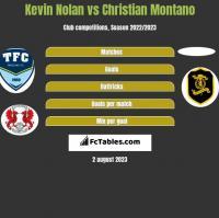 Kevin Nolan vs Christian Montano h2h player stats