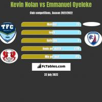 Kevin Nolan vs Emmanuel Oyeleke h2h player stats