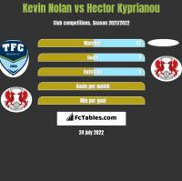 Kevin Nolan vs Hector Kyprianou h2h player stats