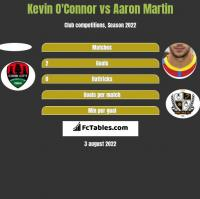 Kevin O'Connor vs Aaron Martin h2h player stats