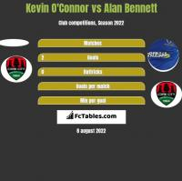 Kevin O'Connor vs Alan Bennett h2h player stats