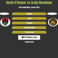 Kevin O'Connor vs Craig Woodman h2h player stats