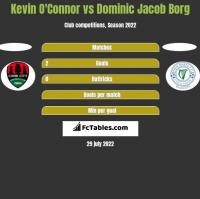 Kevin O'Connor vs Dominic Jacob Borg h2h player stats