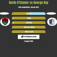 Kevin O'Connor vs George Ray h2h player stats