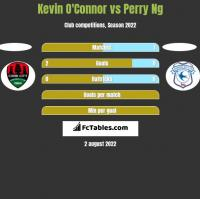 Kevin O'Connor vs Perry Ng h2h player stats