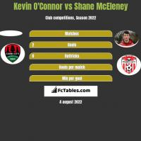 Kevin O'Connor vs Shane McEleney h2h player stats