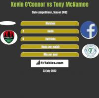 Kevin O'Connor vs Tony McNamee h2h player stats