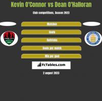 Kevin O'Connor vs Dean O'Halloran h2h player stats