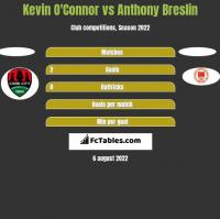 Kevin O'Connor vs Anthony Breslin h2h player stats
