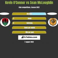 Kevin O'Connor vs Sean McLoughlin h2h player stats