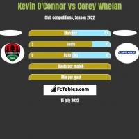 Kevin O'Connor vs Corey Whelan h2h player stats