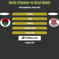 Kevin O'Connor vs Daryl Walsh h2h player stats