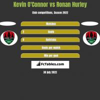 Kevin O'Connor vs Ronan Hurley h2h player stats