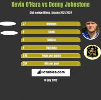 Kevin O'Hara vs Denny Johnstone h2h player stats