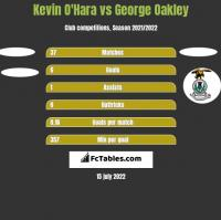 Kevin O'Hara vs George Oakley h2h player stats