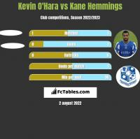 Kevin O'Hara vs Kane Hemmings h2h player stats