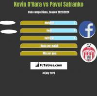 Kevin O'Hara vs Pavol Safranko h2h player stats