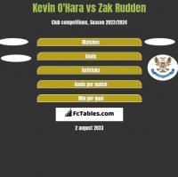 Kevin O'Hara vs Zak Rudden h2h player stats