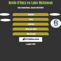 Kevin O'Hara vs Luke McCowan h2h player stats
