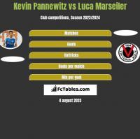 Kevin Pannewitz vs Luca Marseiler h2h player stats