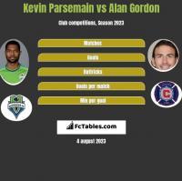 Kevin Parsemain vs Alan Gordon h2h player stats