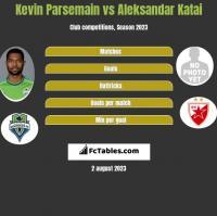 Kevin Parsemain vs Aleksandar Katai h2h player stats