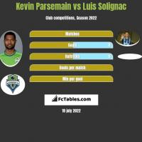 Kevin Parsemain vs Luis Solignac h2h player stats