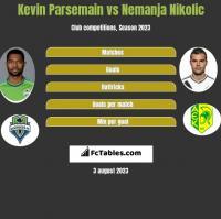 Kevin Parsemain vs Nemanja Nikolić h2h player stats