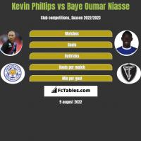 Kevin Phillips vs Baye Oumar Niasse h2h player stats