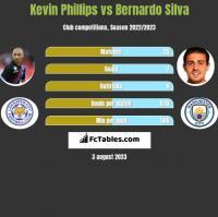 Kevin Phillips vs Bernardo Silva h2h player stats