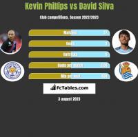 Kevin Phillips vs David Silva h2h player stats