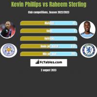 Kevin Phillips vs Raheem Sterling h2h player stats